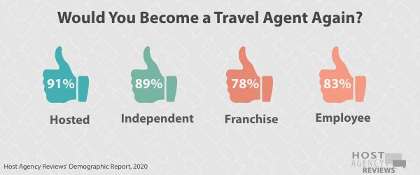 Would You Become a Travel Agent Again
