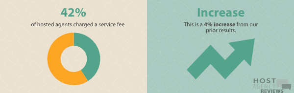 2020 Fee Survey - 41% charging service fees