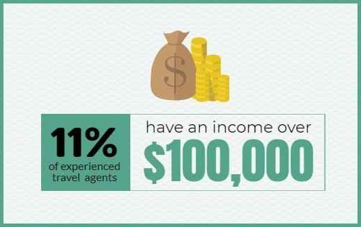 Travel Agent Income over $100,000