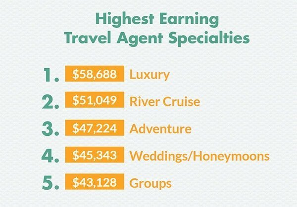Highest Earning Travel Agent Specialties