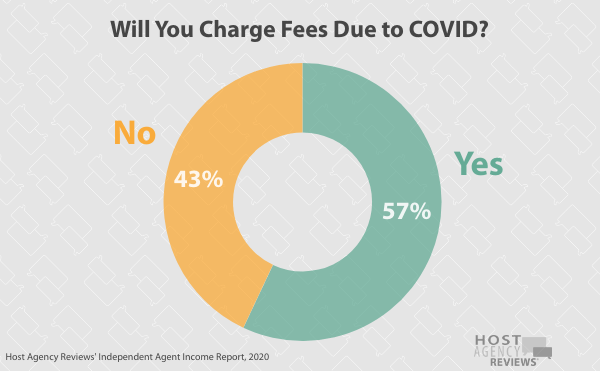 WillYou Charge Fees Due to COVID