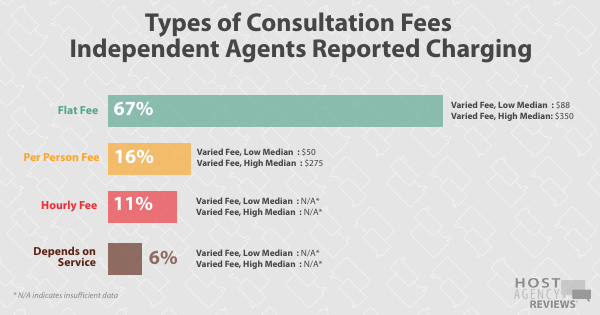 2020 Fee Survey - Types of Consultation Fees Independent Agents Reported Charging