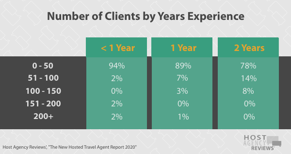 New Hosted Agent Clients by Years Experience