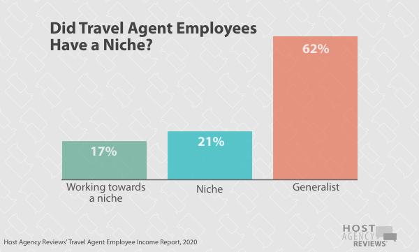 Travel Agent Employee Niche