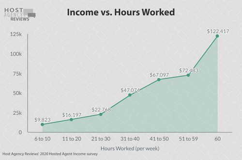 Income vs. Hours Worked 2020