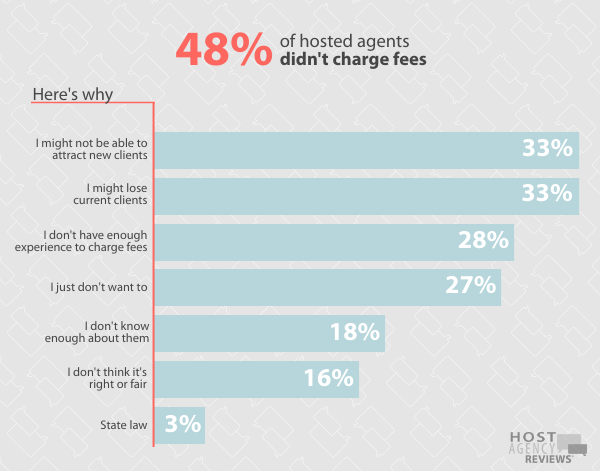 2020 Fee Survey - Top Reasons Hosted Agents Did Not Charge Fees