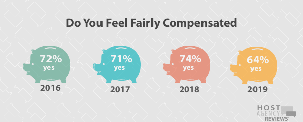 Longitudinal Fair Compensation Trends Among Hosted Agents
