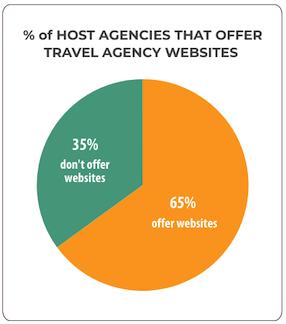 Number of Hosts who Offer Travel Agency  Websites