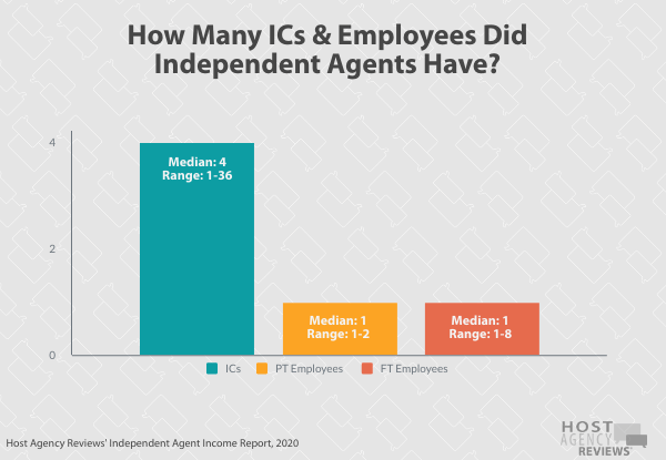 How many ICs and employees did independent agents have