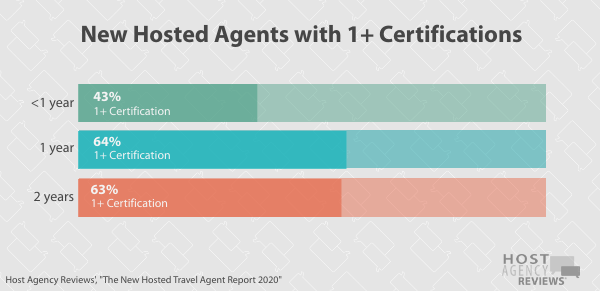 New Hosted Travel Agents Certification 2020