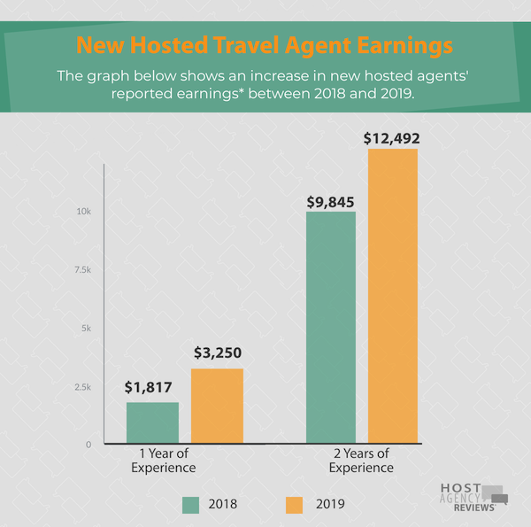 Increased earnings for travel agents over time