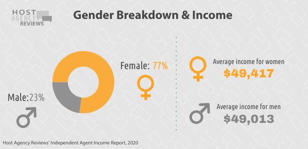 Independent Travel Agents Gender Breakdown & Income