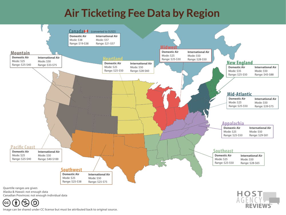 Average Hosted Travel Agent Service Fees 2018