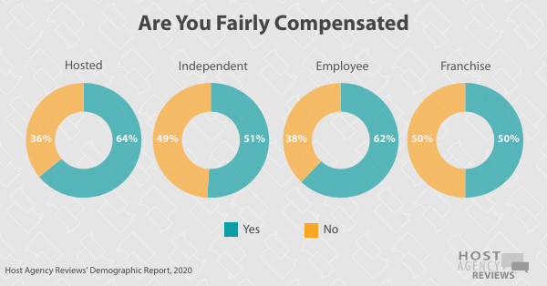 Are You Fairly Compensated