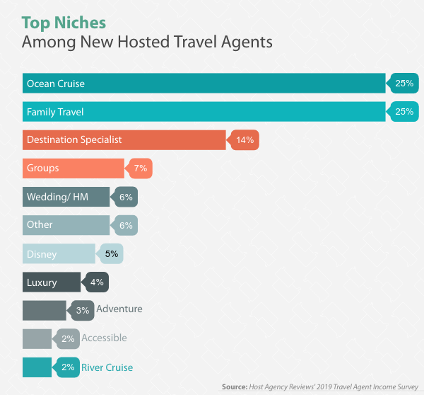Top Niches Among New Hosted Travel Agents in 2019