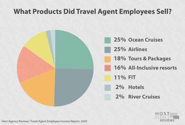 Travel Agent Employee Products Sold