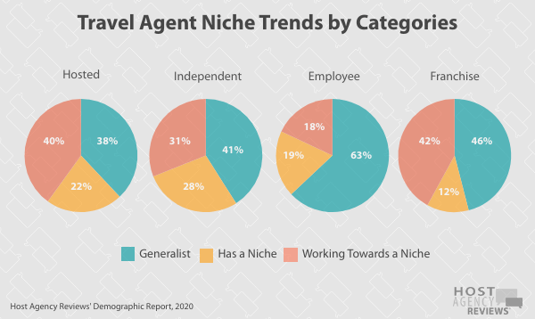 Travel Agent Niche Trends by Categories