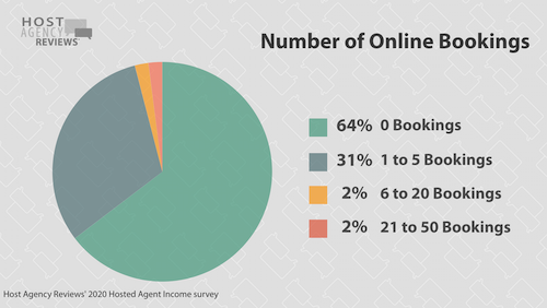 2020 hosted number of online bookings