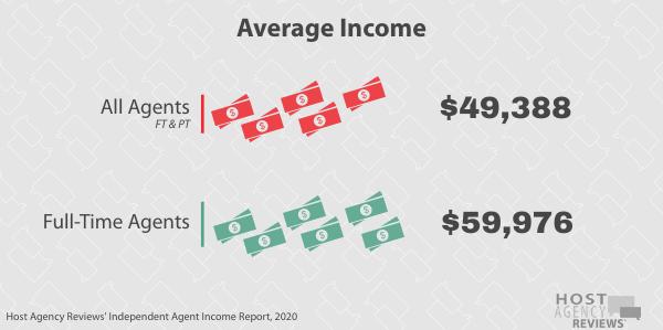 independent travelagents Average Income