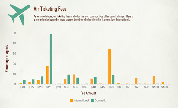Hosted Travel Agent Air Ticketing Service Fees Rundown Infographic