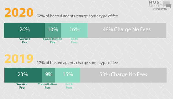 2020 Fee Survey - 52% hosted agents charge fees