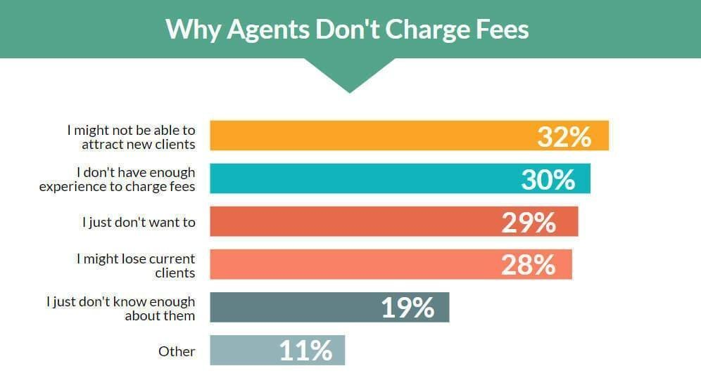 2018 Fee Survey - Why travel agents don't charge fees