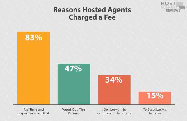 2020 Fee Survey - Reasons Hosted Agents Charged a Fee