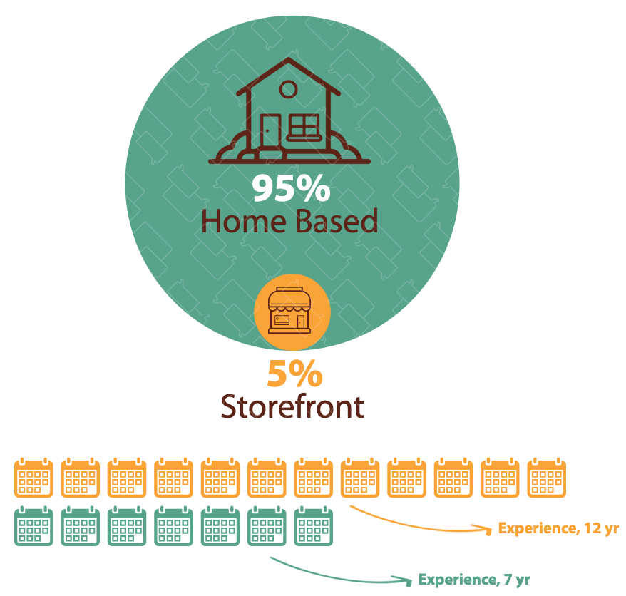Home Based vs. Storefront Experience 2019