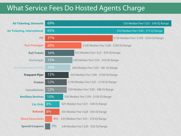 2020 Hosted Agent Fees