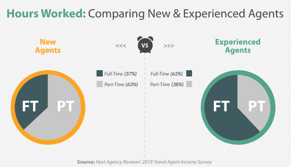 Comparing Work Hours, FT vs. PT for New and Experienced Hosted Travel Agents in 2019