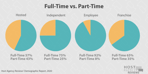 Travel Agent Full-Time vs. Part-Time