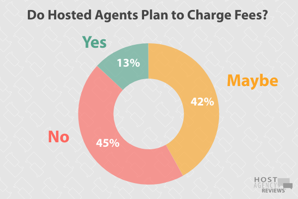 2020 Fee Survey - Charging Fees in Next 12 Months