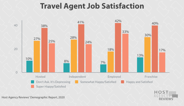 Travel Agent Job Satisfaction