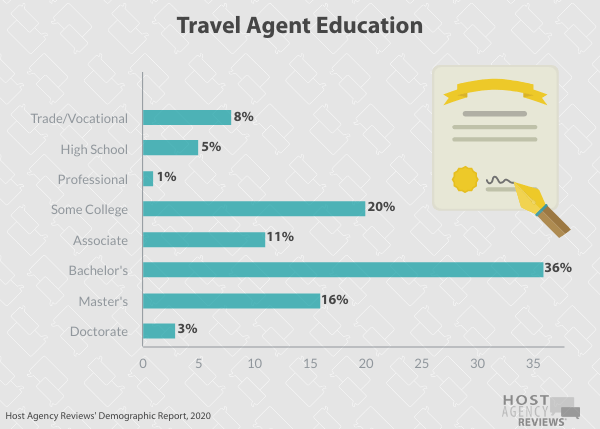 Travel Agent Education