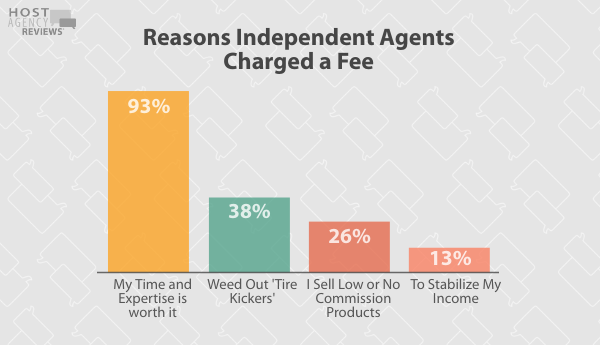 Reasons Independent Agents Charge Fees