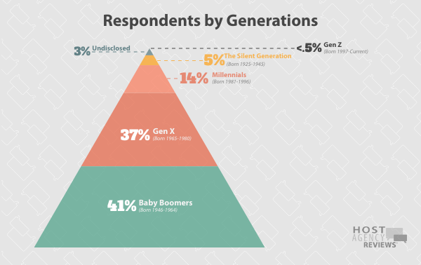 Travel Agent Respondents by Generations