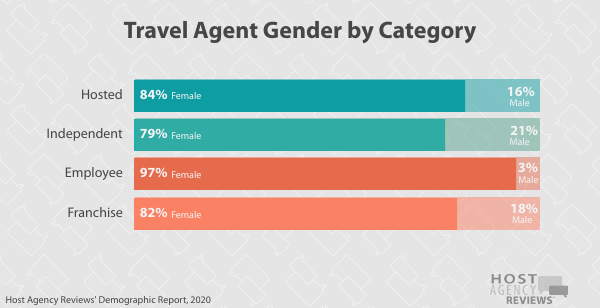 Travel Agent Gender by Category