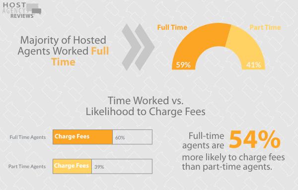 2020 Fee Survey - Time Worked vs Likelihood to Charge