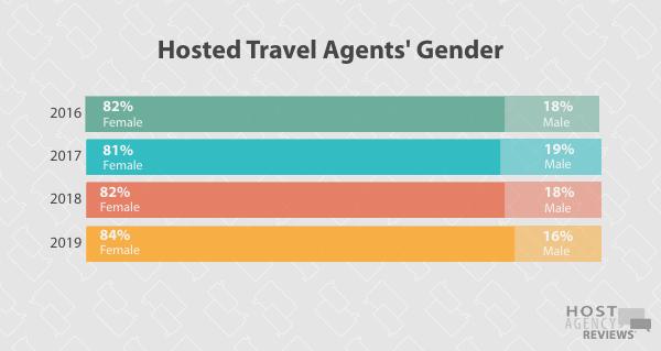Longitudinal Hosted Agent Gender Trends