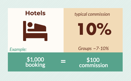 travel agent commissions for hotels