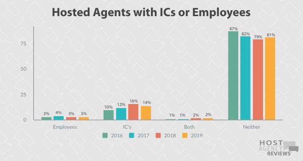 Host Agent Longitudinal IC/Employee trends