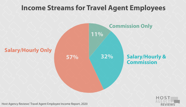 Travel Agent Employee Income