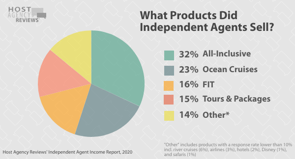What Products Did Independent Agents Sell