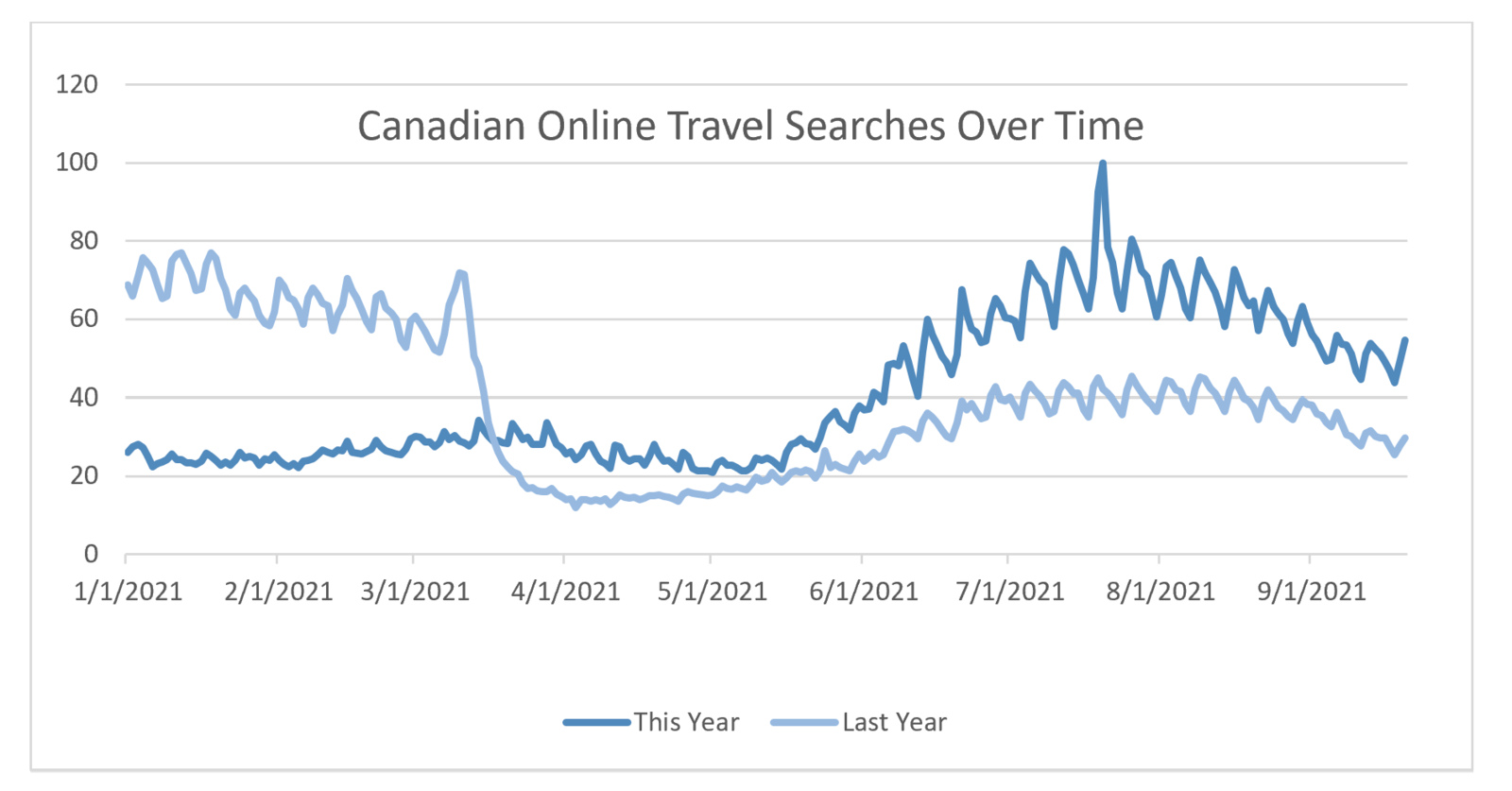Canadian Online Travel