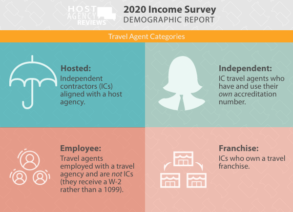 Travel Agent Categories