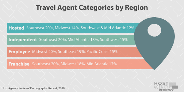 Travel Agent Categories by Region