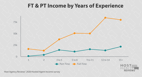2020 FT/PT Income & Experience