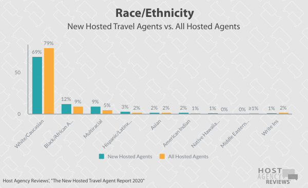 New Hosted Travel Agent Race/ Ethnicity 2020