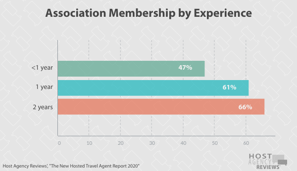 New Hosted Travel Agent Association by Experience 2020