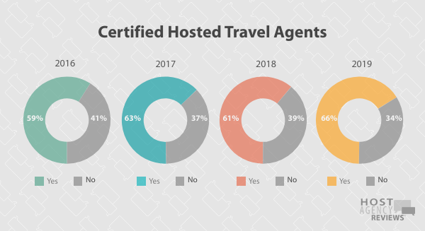 Longitudinal Certification Trends Among Hosted Agents